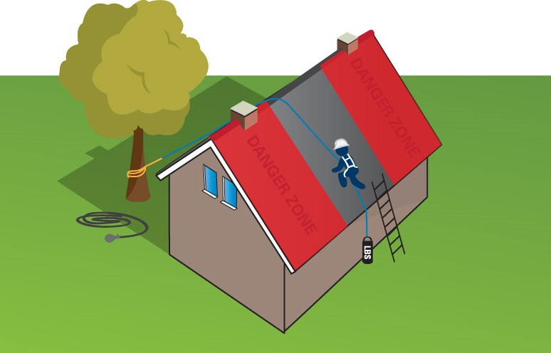 Using A Throwing Line For Work On Sloping Roofs Fall