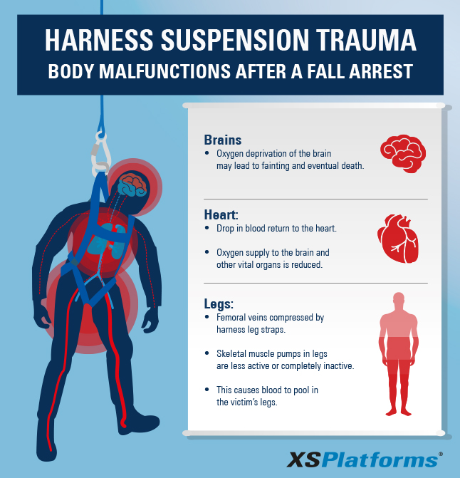3 Instructions To Prevent Harness Suspension Trauma After