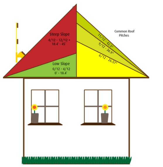 Low pitch roof home design ideas and pictures Low pitch roof house plans