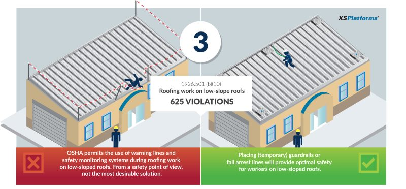 Osha S Top 5 Fall Protection Violations Part 3 Xsplatforms