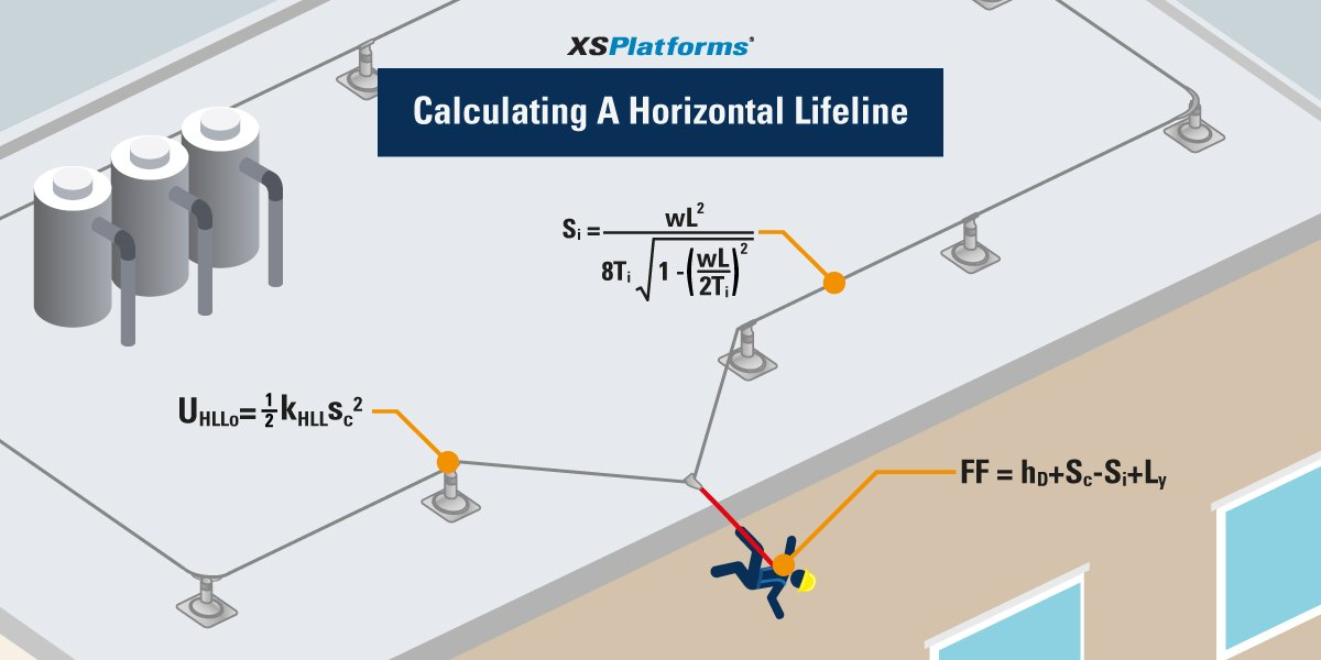 Horizontal Lifeline Calculation | XSPlatforms