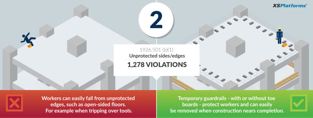 Osha S Top 5 Fall Protection Violations Part 4 Xsplatforms