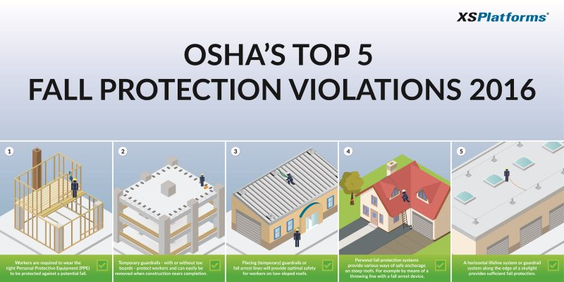Measures To Reduce Osha Fall Protection Standard Xsplatforms