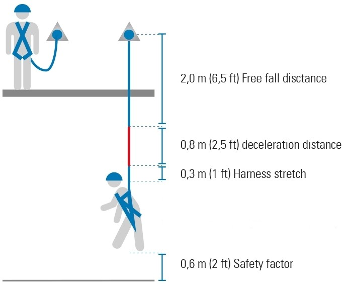 Calculating The Fall Clearance For A Fall Protection