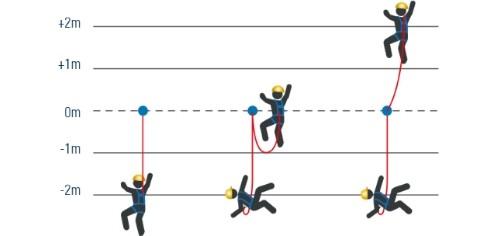El papel del factor de caída