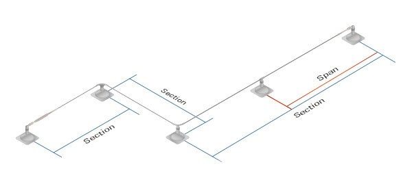 This image depicts the sections and spans of a horizontal lifeline system