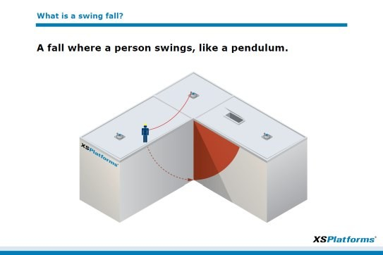 Toolbox: preventing swing falls