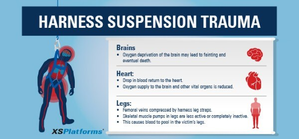The effects of harness suspension trauma